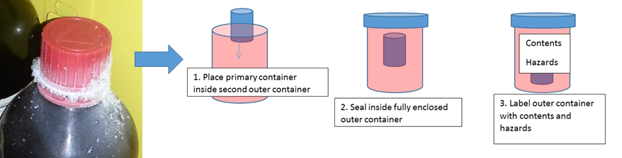 example of a container over pack